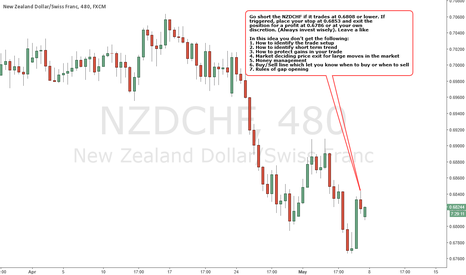NZDCHF: NZDCHF - BEARISH Strategy