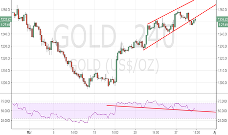 GOLD: Gold intraday outlook – sell-off seen below $1247