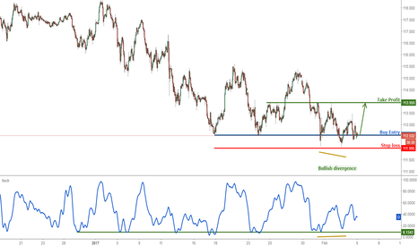 USDJPY: USDJPY right on major support, continue to buy