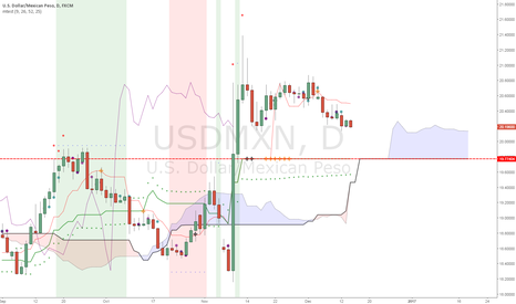 USDMXN: US-Mexico (support) Wall... its HUUUUGE
