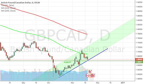 GBPCAD: Waiting for reversal candle for entry