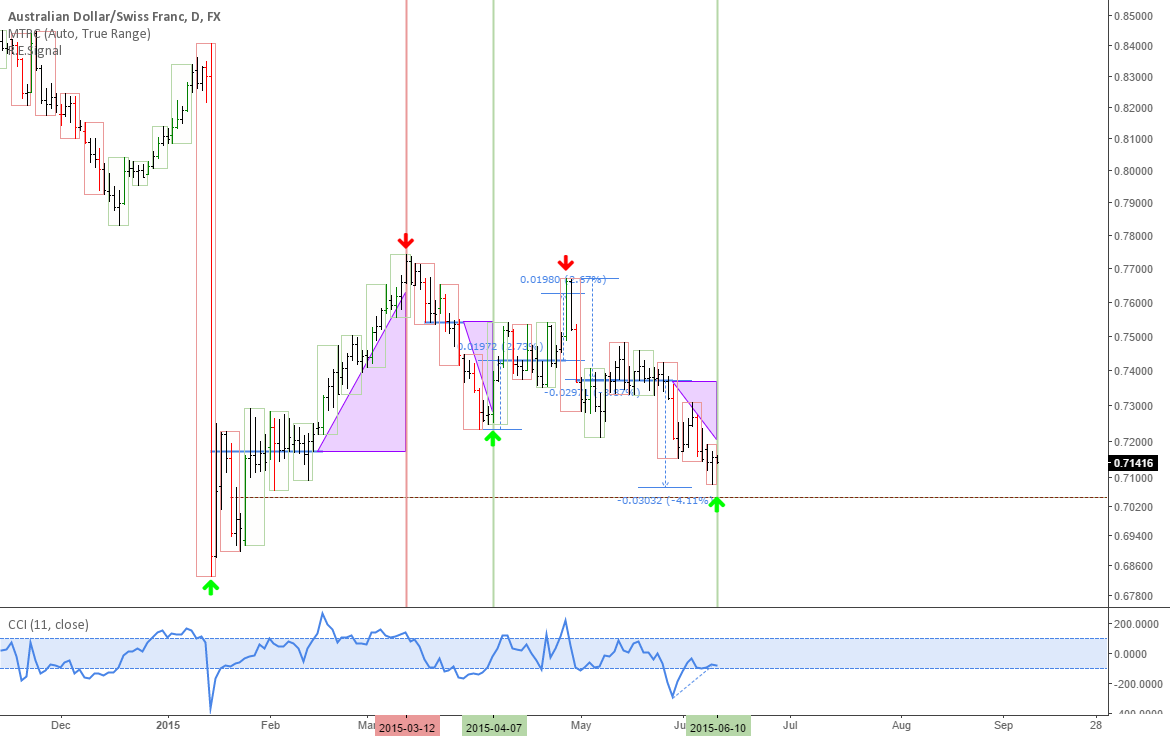 AUDCHF: Potential long trade on the daily and 4h charts