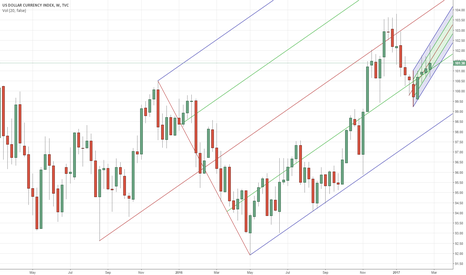DXY: DXY short term down trend
