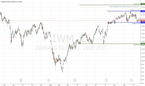 IWM: IWM Dec strangle