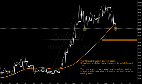 DXY: DXY - New low? or double bottom? -  take your pick