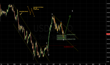 USDJPY: USDJPY - Waiting for 2 Equal Legs