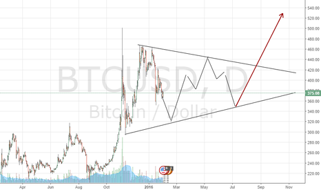 BTCUSD: Longterm bullish triangle