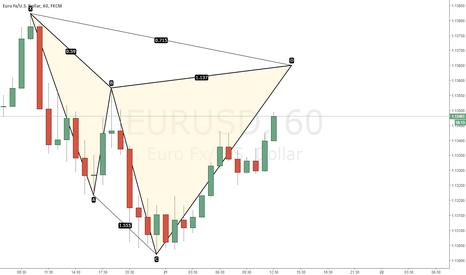 EURUSD: potential cypher eurusd 1hr