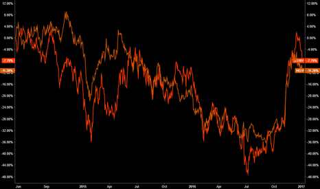 HG1!/GC1!: Copper/Gold vs US10Y Normalised