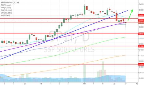 SP1!: S&P500 long: torna la forza?