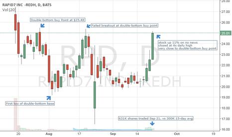 RPD: Rapid 7 (RPD) near a buy point.