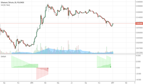 ETHBTC: DeMark gave early warning ETH:BTC downtrend broken