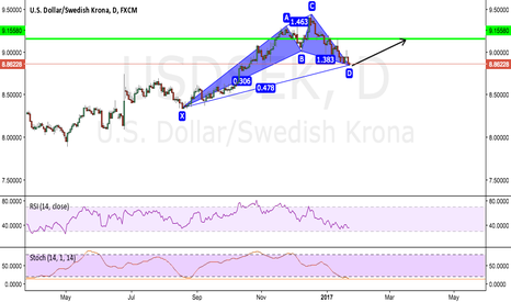 USDSEK: POTENTIAL LONG ON USDSEK