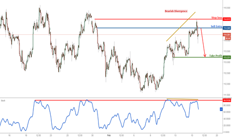 USDJPY: USDJPY sell on strength for an intermediate drop