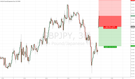 GBPJPY: Short GBPJPY on weekend gap up