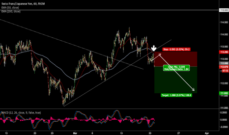 CHFJPY: Perfect break, retest, consolidation, and Flag. CHFJPY Short