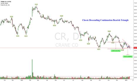CR: Low Volume Stock but Bearish DCT