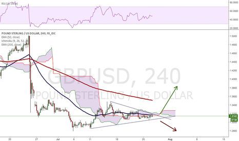 GBPUSD: GBPUSD consolidating