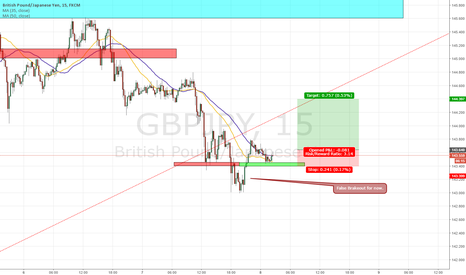 GBPJPY: gbpjpy tiny long