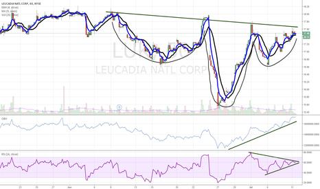 LUK: Brokerage stock ready to breakout