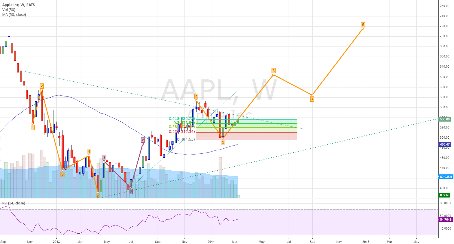 Apple on a bullish trend