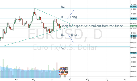 EURUSD: Trade the aftermath