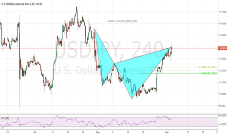 USDJPY: Bear Cypher **Be Careful**