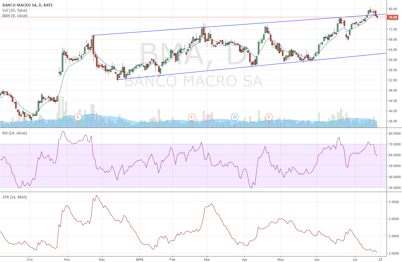short banco macro