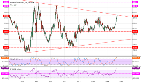 DXY: US dollar correction might be in play next.