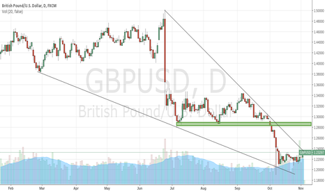 GBPUSD: GBPUSD Awaiting Break of Triangle