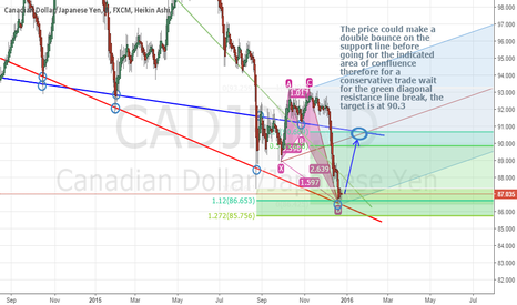 CADJPY: CADJPY : Long Opportunity