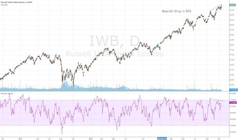IWB: $iwb bearish rsi divergence