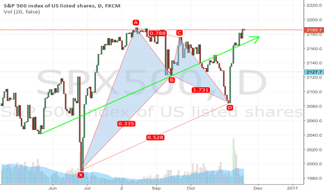 SPX500: Follow the Green Arrow