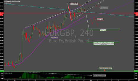 EURGBP: EURGBP: BEARISH FLAG PATTERN FORMED AT DAILY TREND LINE !!!