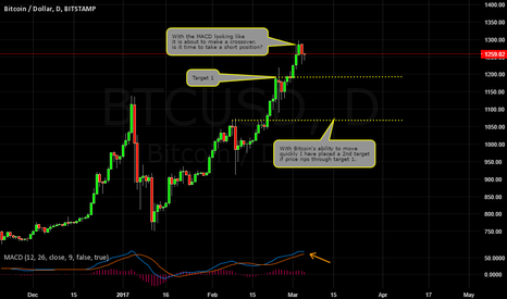 BTCUSD: BITCOIN SHORT OPPORTUNITY?