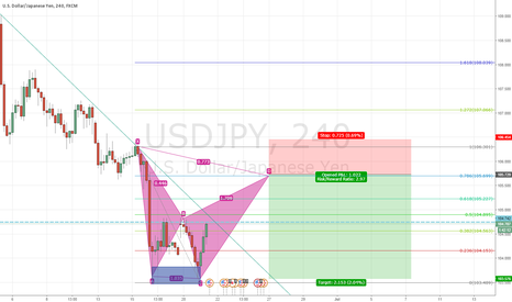 USDJPY: supp level around 103.576