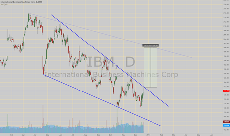 IBM: Eyes Descending wedge B/O!!! it has a price target around 200!!
