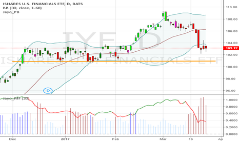 IYF: $IYF 103.12 possible continue down, to test support at $101