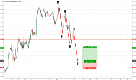 USDJPY: USDJPY: Potential AB=CD=EF pattern