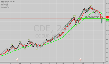CDE: TRADE IDEA: CDE COVERED CALL/NAKED SHORT PUT