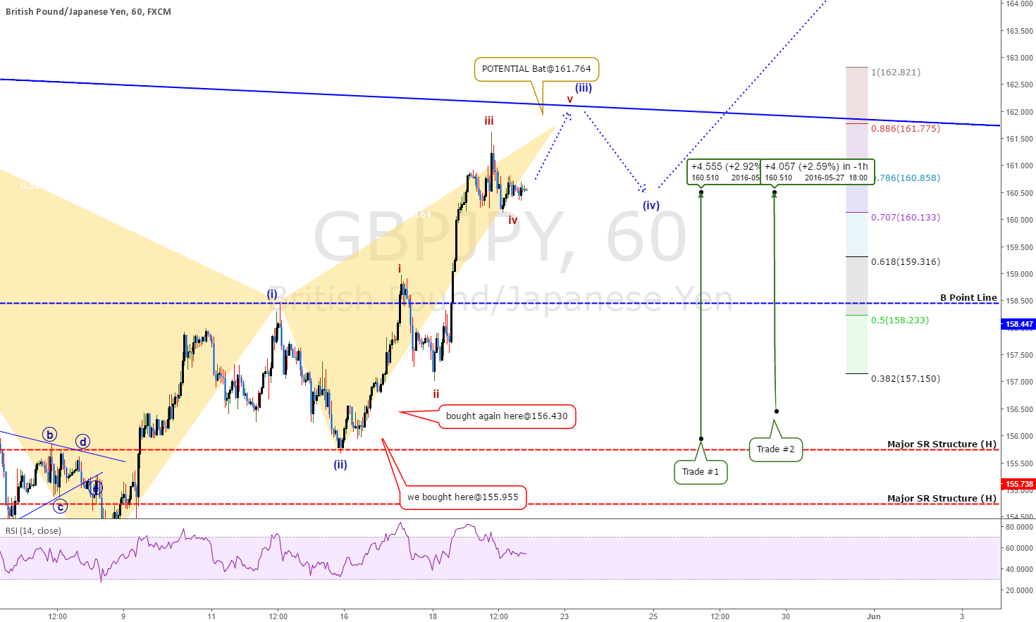 GBPJPY Trades Update: +860 pips On 2 Trades. SUPERTREND Coming?