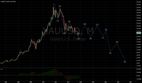 XAUUSD: Zig Zag in the gold
