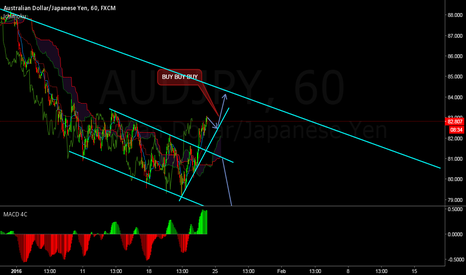 AUDJPY: first one