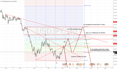USDJPY: USDJPY Will Correction but trend still strong move for down