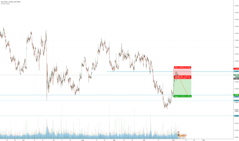 EURUSD: EURUSD turn down from resistance