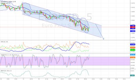 EURUSD: Short after riaching trend