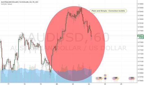 AUDUSD: Correction bubble
