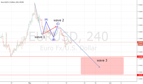 EURUSD: $EURUSD Going To Short