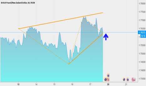 GBPNZD: Brithish Pound/New Zealand Dollar, Technical, AREA