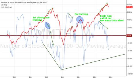 MMTH: Market breath